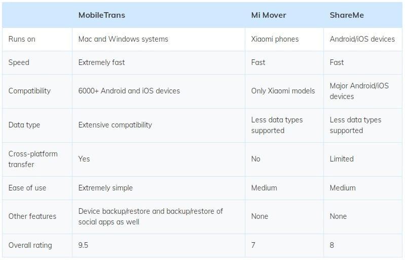 گوشی هوشمند شیائومی و نحوه انتقال داده 2020 13