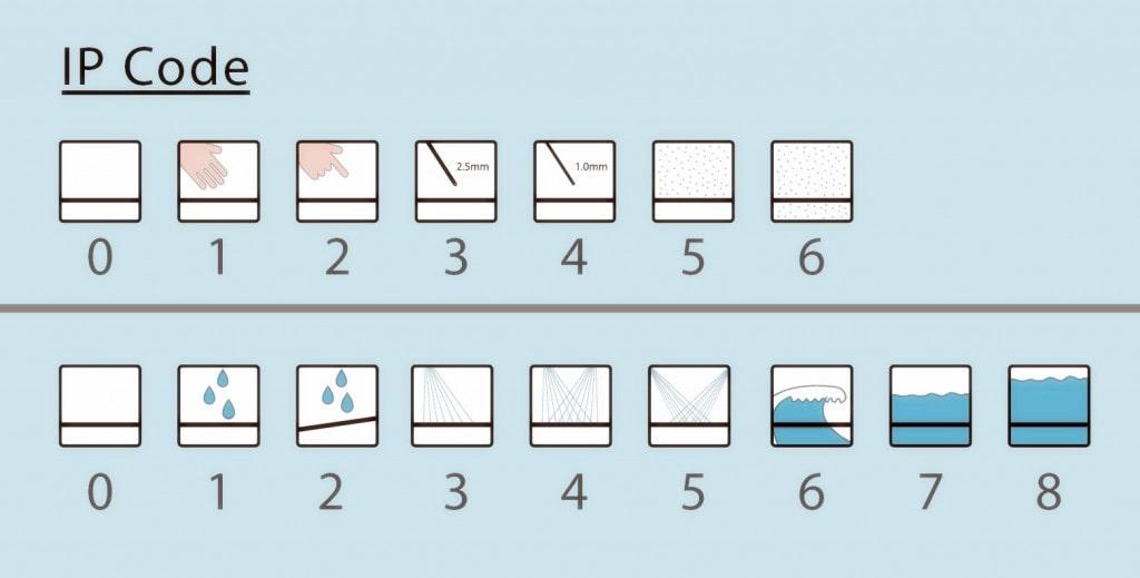 عدد ها در استاندارد های ضد آب چگونه می باشد؟