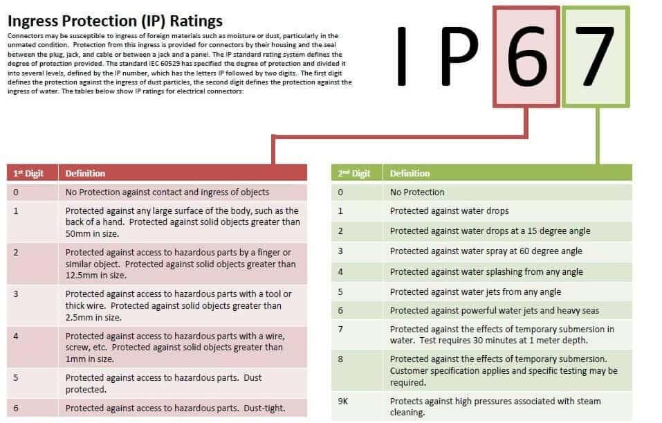استاندارد IP68 - IP67